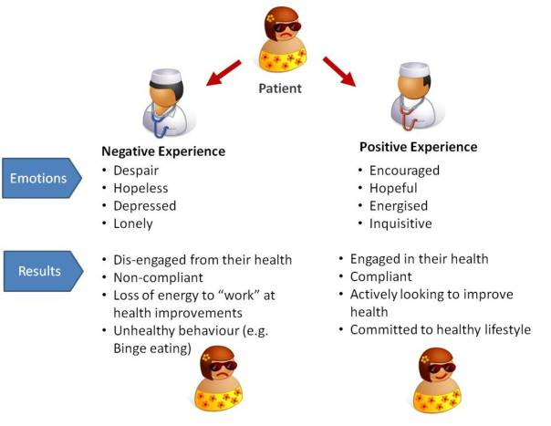 Patient emotions
